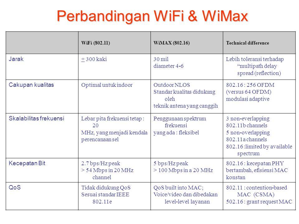 Perbandingan WiFi & WiMax WiFi (802.11)WiMAX (802.16)Technical difference Jarak + 300 kaki30 mil diameter 4-6 Lebih toleransi terhadap multipath delay spread (reflection) Cakupan kualitas Optimal untuk indoorOutdoor NLOS Standar kualitas didukung oleh teknik antena yang canggih 802.16 : 256 OFDM (versus 64 OFDM) modulasi adaptive Skalabilitas frekuensi Lebar pita frekuensi tetap : 20 MHz, yang menjadi kendala perencanaan sel Penggunaan spektrum frekuensi yang ada : fleksibel 3 non-everlapping 802.11b channels 5 non-overlapping 802.11a channels 802.16 :limited by available spectrum Kecepatan Bit 2.7 bps/Hz peak > 54 Mbps in 20 MHz channel 5 bps/Hz peak > 100 Mbps in a 20 MHz 802.16 : kecepatan PHY bertambah, efisiensi MAC konstan QoS Tidak didukung QoS Sesuai standar IEEE 802.11e QoS built into MAC; Voice/video dan dibedakan level-level layanan 802.11 : contention-based MAC (CSMA) 502.16 : grant request MAC