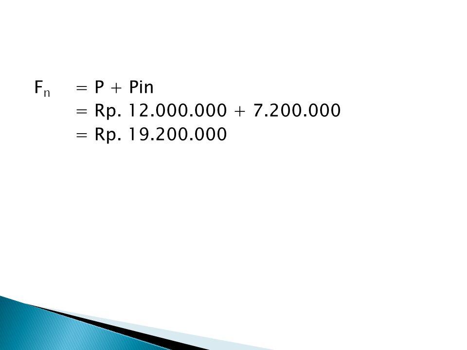 P= Nilai Sekarang F n = Nilai masa datang tahun ke – n I = Tingkat bunga N = jumlah tahun