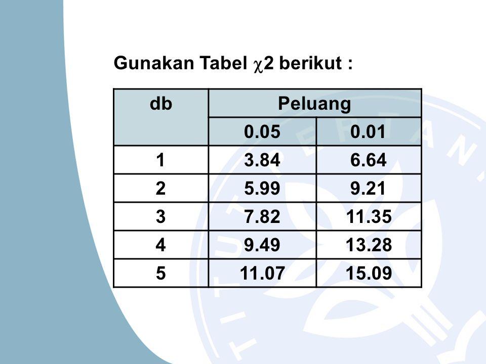 Gunakan Tabel  2 berikut : dbPeluang 0.050.01 13.846.64 25.999.21 37.8211.35 49.4913.28 511.0715.09