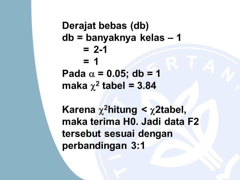 Derajat bebas (db) db = banyaknya kelas – 1 = 2-1 = 1 Pada  = 0.05; db = 1 maka  2 tabel = 3.84 Karena  2 hitung <  2tabel, maka terima H0. Jadi d