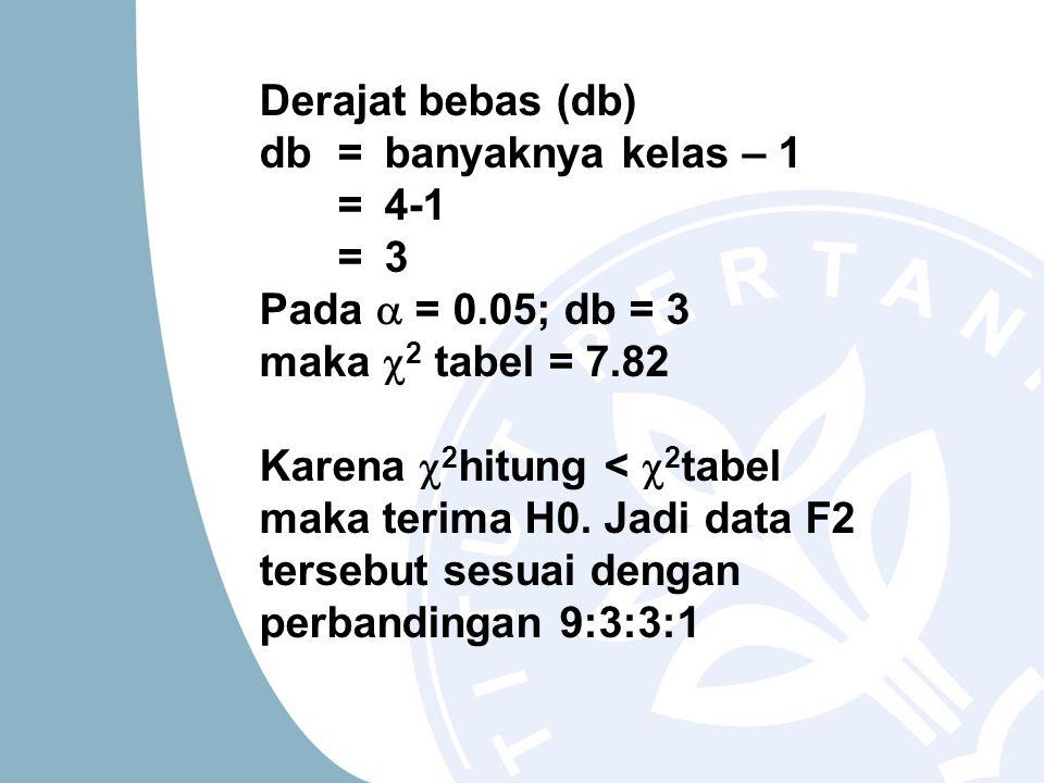 Derajat bebas (db) db = banyaknya kelas – 1 = 4-1 = 3 Pada  = 0.05; db = 3 maka  2 tabel = 7.82 Karena  2 hitung <  2 tabel maka terima H0. Jadi d