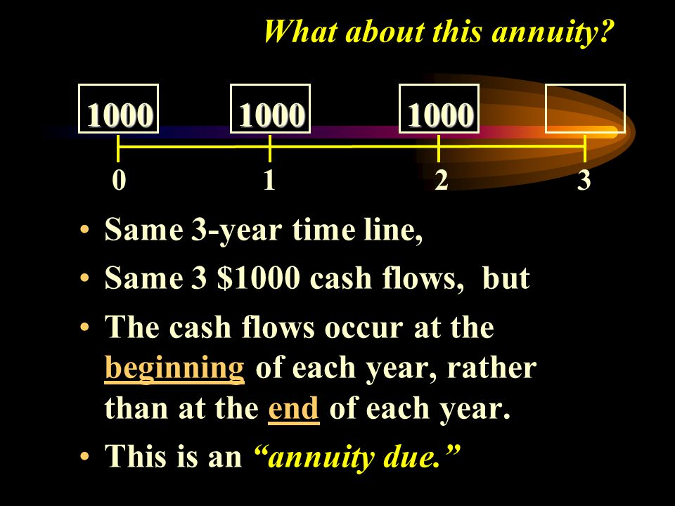 """Earlier, we examined this """"ordinary"""" annuity: Using an interest rate of 8%, we find that: The Future Value (at 3) is $3,246.40. The Present Value (at"""