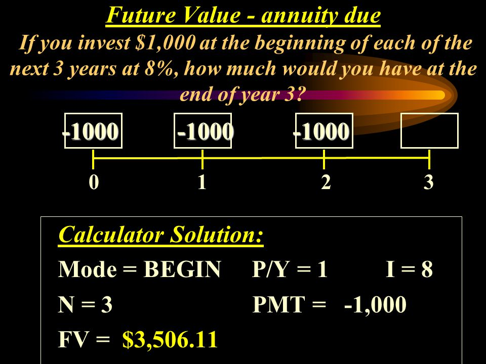 0 1 2 3 Future Value - annuity due If you invest $1,000 at the beginning of each of the next 3 years at 8%, how much would you have at the end of year