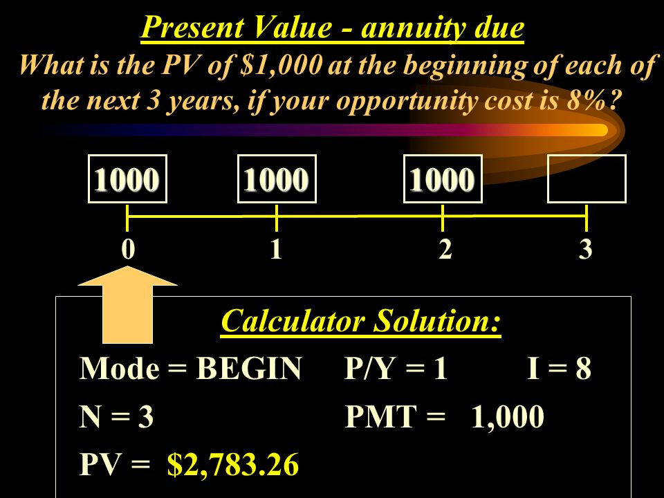 Calculator Solution: Mode = BEGIN P/Y = 1I = 8 N = 3 PMT = 1,000 PV = $2,783.26 0 1 2 3 1000 1000 1000 1000 1000 1000 Present Value - annuity due What