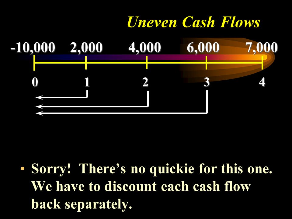 Sorry! There's no quickie for this one. We have to discount each cash flow back separately. 0 1 2 3 4 -10,000 2,000 4,000 6,000 7,000 Uneven Cash Flow