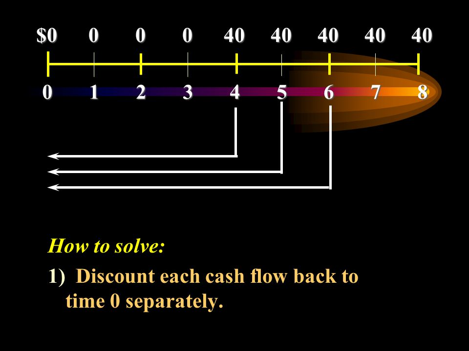 How to solve: 1) Discount each cash flow back to time 0 separately. 012345678012345678012345678012345678 $0 0 0 04040404040