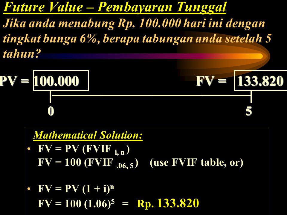 Future Value – Pembayaran Tunggal Jika anda menabung Rp. 100.000 hari ini dengan tingkat bunga 6%, berapa tabungan anda setelah 5 tahun? Calculator So