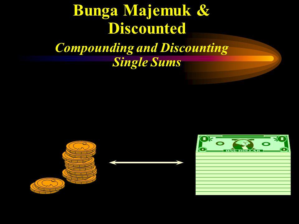 Konsep Dasar 1.Terjadi perubahan Nilai Tukar Uang dari waktu ke waktu 2.Keputusan Manajemen Keuangan melalui lintas waktu