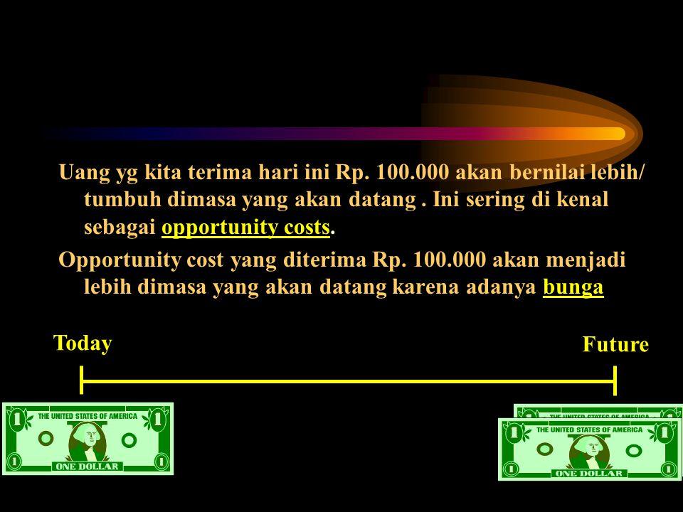 Uang yg kita terima hari ini Rp.100.000 akan bernilai lebih/ tumbuh dimasa yang akan datang.