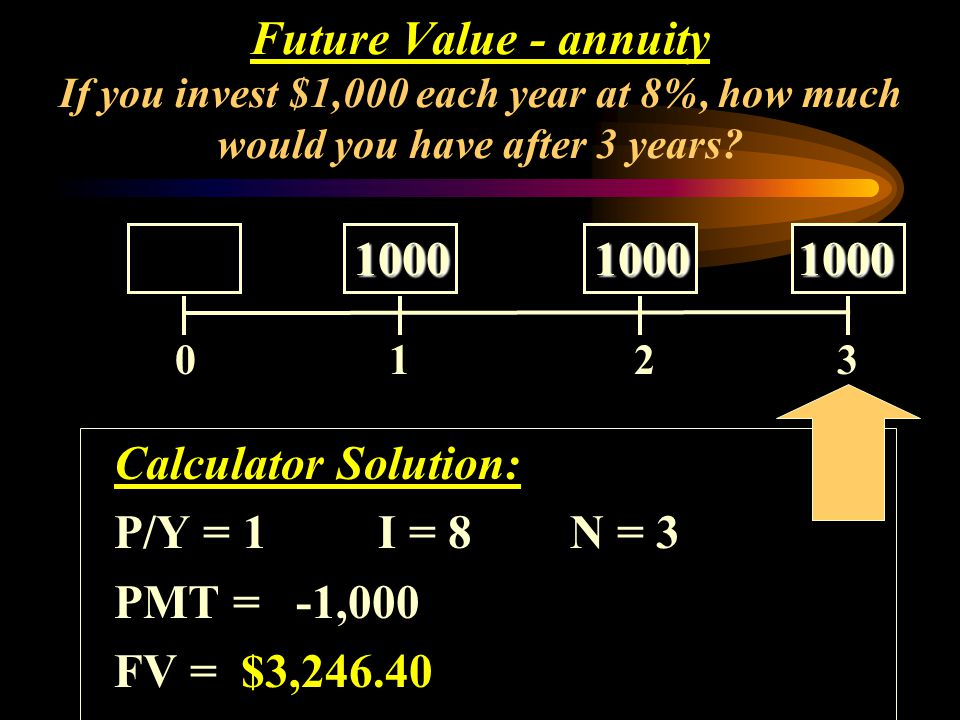 Calculator Solution: P/Y = 1I = 8N = 3 PMT = -1,000 FV = $3,246.40 Future Value - annuity If you invest $1,000 each year at 8%, how much would you hav