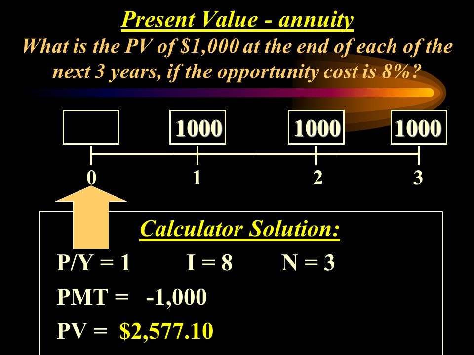 Calculator Solution: P/Y = 1I = 8N = 3 PMT = -1,000 PV = $2,577.10 0 1 2 3 10001000 1000 10001000 1000 Present Value - annuity What is the PV of $1,00