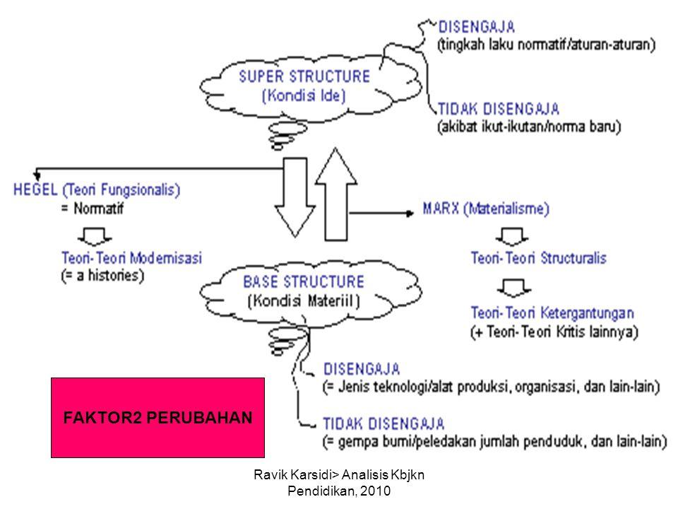 Ravik Karsidi> Analisis Kbjkn Pendidikan, 2010 FAKTOR2 PERUBAHAN