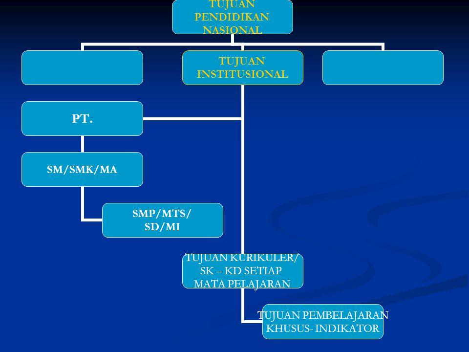 PRINSIP EVALUASI PEMBELAJARAN 1. TUJUAN ; a. Diagnostik a. Diagnostik b. placement b. placement c. formatif c. formatif d. sumative d. sumative 2. OBJ