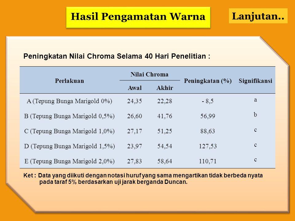 HASIL PENGAMATAN WARNA Grafik Peningkatan Chroma
