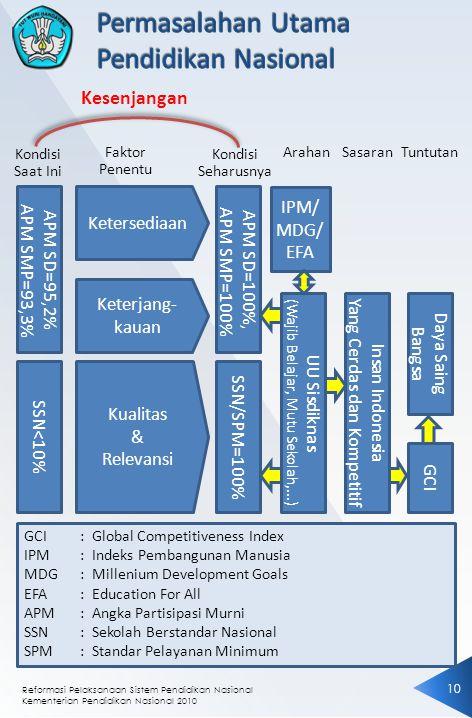 Reformasi Pelaksanaan Sistem Pendidikan Nasional Kementerian Pendidikan Nasional 2010 1010 Kondisi Saat Ini Kondisi Seharusnya Faktor Penentu ArahanSasaranTuntutan Insan Indonesia Yang Cerdas dan Kompetitif Daya Saing Bangsa GCI UU Sisdiknas (Wajib Belajar, Mutu Sekolah,...) IPM/ MDG/ EFA APM SD=100%, APM SMP=100% SSN/SPM=100% APM SD=95,2% APM SMP=93,3% Ketersediaan Keterjang- kauan Kualitas & Relevansi SSN<10% Kesenjangan GCI: Global Competitiveness Index IPM: Indeks Pembangunan Manusia MDG: Millenium Development Goals EFA: Education For All APM: Angka Partisipasi Murni SSN: Sekolah Berstandar Nasional SPM: Standar Pelayanan Minimum