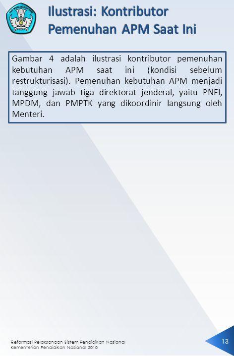 Reformasi Pelaksanaan Sistem Pendidikan Nasional Kementerian Pendidikan Nasional 2010 1313 Gambar 4 adalah ilustrasi kontributor pemenuhan kebutuhan APM saat ini (kondisi sebelum restrukturisasi).