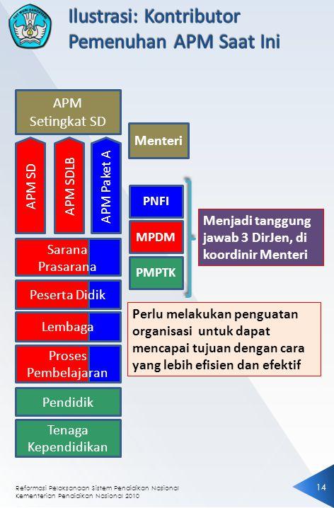 Reformasi Pelaksanaan Sistem Pendidikan Nasional Kementerian Pendidikan Nasional 2010 1414 APM Setingkat SD APM SDAPM SDLBAPM Paket A Pendidik Tenaga