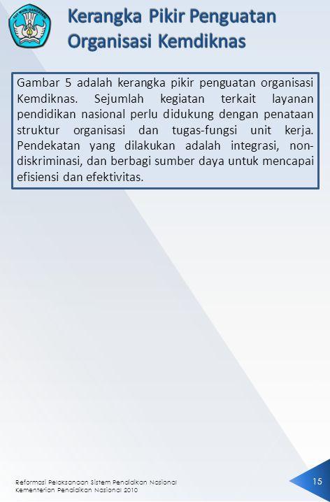 Reformasi Pelaksanaan Sistem Pendidikan Nasional Kementerian Pendidikan Nasional 2010 1515 Gambar 5 adalah kerangka pikir penguatan organisasi Kemdikn