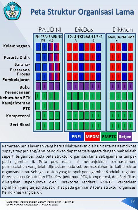Reformasi Pelaksanaan Sistem Pendidikan Nasional Kementerian Pendidikan Nasional 2010 1717 Pemetaan jenis layanan yang harus dilaksanakan oleh unit ut