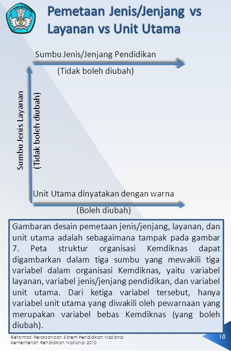 Reformasi Pelaksanaan Sistem Pendidikan Nasional Kementerian Pendidikan Nasional 2010 18 Sumbu Jenis Layanan (Tidak boleh diubah) Sumbu Jenis/Jenjang Pendidikan (Tidak boleh diubah) Unit Utama dinyatakan dengan warna (Boleh diubah) Gambaran desain pemetaan jenis/jenjang, layanan, dan unit utama adalah sebagaimana tampak pada gambar 7.