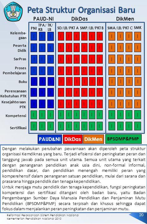 Reformasi Pelaksanaan Sistem Pendidikan Nasional Kementerian Pendidikan Nasional 2010 2020 Dengan melakukan perubahan pewarnaan akan diperoleh peta struktur organisasi Kemdiknas yang baru.
