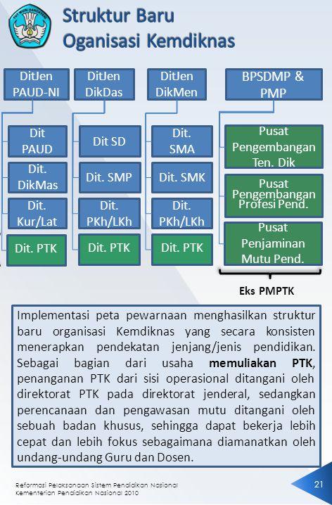 Reformasi Pelaksanaan Sistem Pendidikan Nasional Kementerian Pendidikan Nasional 2010 2121 Implementasi peta pewarnaan menghasilkan struktur baru orga