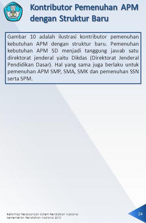 Reformasi Pelaksanaan Sistem Pendidikan Nasional Kementerian Pendidikan Nasional 2010 24 Gambar 10 adalah ilustrasi kontributor pemenuhan kebutuhan AP