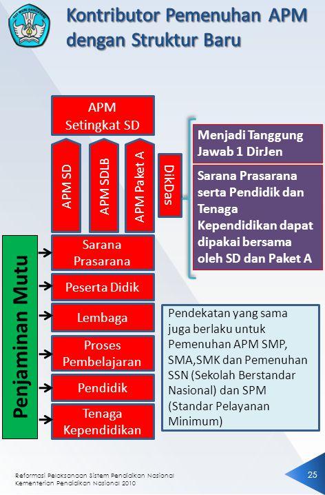 Reformasi Pelaksanaan Sistem Pendidikan Nasional Kementerian Pendidikan Nasional 2010 2525 APM Setingkat SD APM SDAPM SDLBAPM Paket A Sarana Prasarana