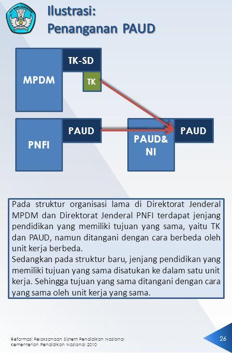 Reformasi Pelaksanaan Sistem Pendidikan Nasional Kementerian Pendidikan Nasional 2010 2626 MPDM TK-SD PNFI PAUD TK PAUD& NI PAUD Pada struktur organis