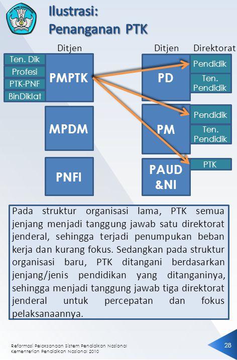 Reformasi Pelaksanaan Sistem Pendidikan Nasional Kementerian Pendidikan Nasional 2010 28 PMPTK MPDM PNFI PD PM PAUD &NI Pendidik PTK Ditjen Direktorat