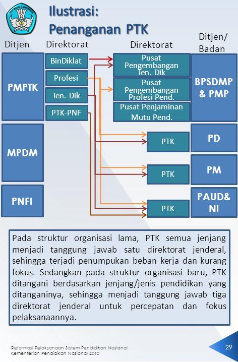 Reformasi Pelaksanaan Sistem Pendidikan Nasional Kementerian Pendidikan Nasional 2010 29 Pada struktur organisasi lama, PTK semua jenjang menjadi tanggung jawab satu direktorat jenderal, sehingga terjadi penumpukan beban kerja dan kurang fokus.