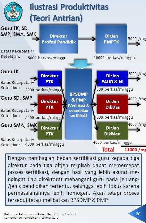 Reformasi Pelaksanaan Sistem Pendidikan Nasional Kementerian Pendidikan Nasional 2010 3030 BPSDMP & PMP (Verifikasi & penerbitan sertifikat) BPSDMP &