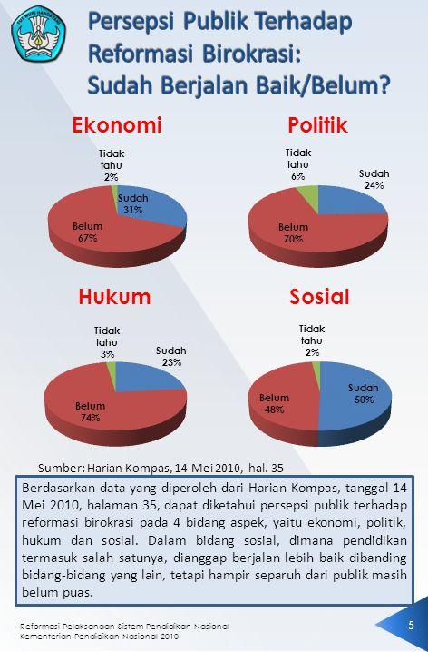Reformasi Pelaksanaan Sistem Pendidikan Nasional Kementerian Pendidikan Nasional 2010 5 Sumber: Harian Kompas, 14 Mei 2010, hal. 35 Berdasarkan data y