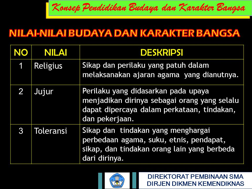 DIREKTORAT PEMBINAAN SMA DIRJEN DIKMEN KEMENDIKNAS NONILAIDESKRIPSI 1 Religius Sikap dan perilaku yang patuh dalam melaksanakan ajaran agama yang dian