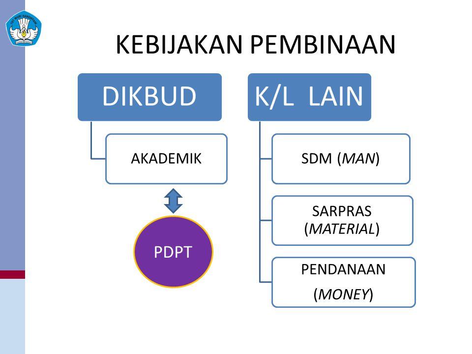 KEBIJAKAN PEMBINAAN DIKBUD AKADEMIK K/L LAIN SDM (MAN) SARPRAS (MATERIAL) PENDANAAN (MONEY) PDPT