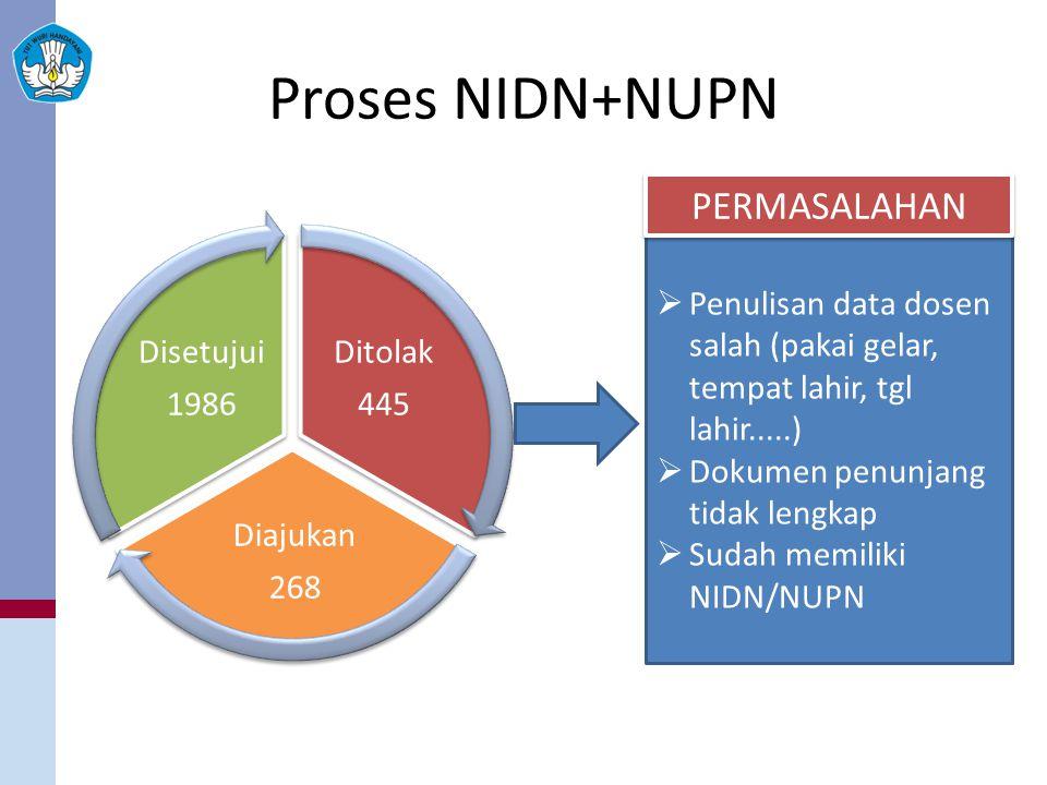 Proses NIDN+NUPN Ditolak 445 Diajukan 268 Disetujui 1986  Penulisan data dosen salah (pakai gelar, tempat lahir, tgl lahir.....)  Dokumen penunjang