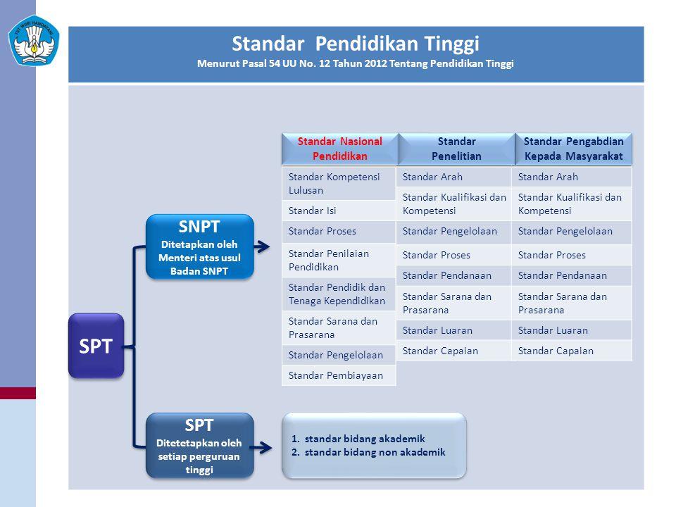 Standar Pendidikan Tinggi Menurut Pasal 54 UU No. 12 Tahun 2012 Tentang Pendidikan Tinggi SPT SNPT Ditetapkan oleh Menteri atas usul Badan SNPT SNPT D