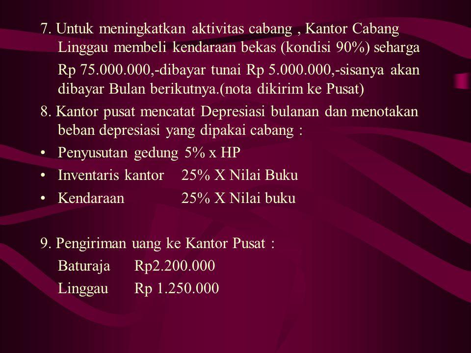 6.Kantor Pusat dan cabang membayar beban operasional : UraianKtr.Pusat (Rp) Baturaja (Rp) Linggau (Rp) Gaji4.500.0002.500.0003.000.000 Sewa Gedung250.