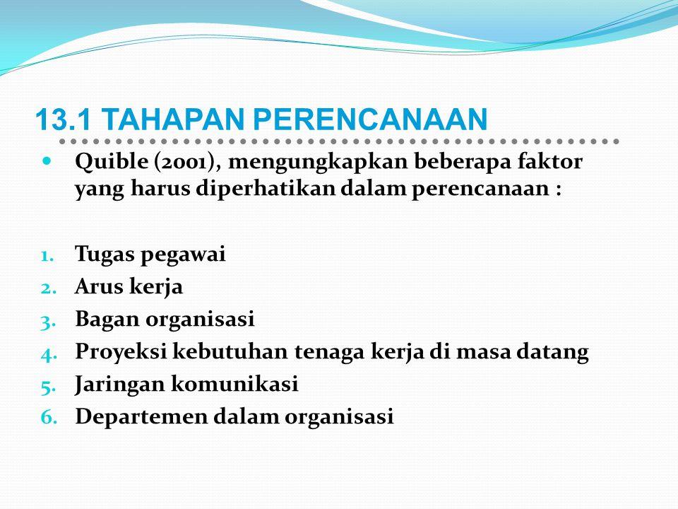 13.1 TAHAPAN PERENCANAAN Quible (2001), mengungkapkan beberapa faktor yang harus diperhatikan dalam perencanaan : 1. Tugas pegawai 2. Arus kerja 3. Ba