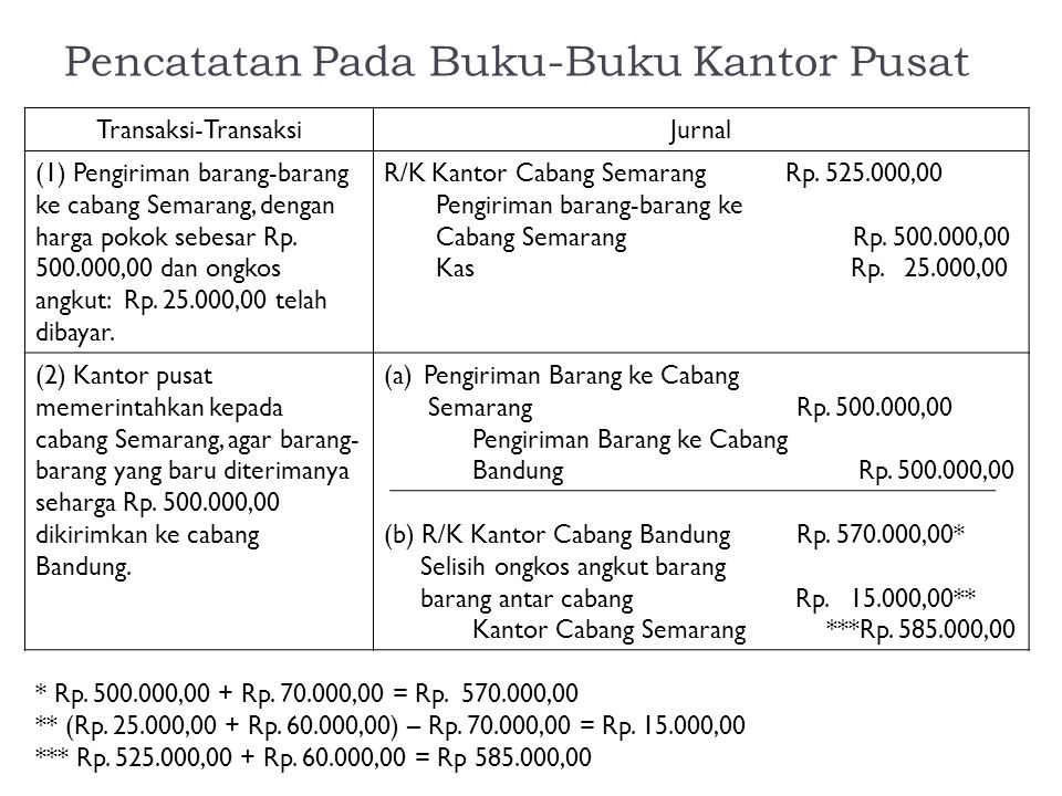 Pencatatan Pada Buku-Buku Kantor Pusat Transaksi-TransaksiJurnal (1) Pengiriman barang-barang ke cabang Semarang, dengan harga pokok sebesar Rp. 500.0