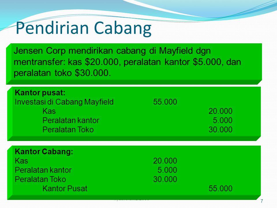 Pengakuan Laba/Rugi Cabang Saldo akun Ikhtisar Laba Rugi dr cabang Mayfield mempunyai saldo kredit $63.000 pd akhir periode.