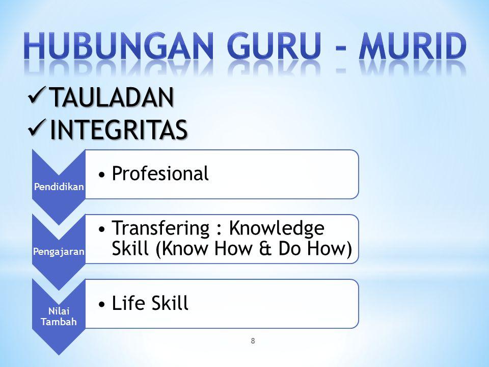 TAULADAN TAULADAN INTEGRITAS INTEGRITAS Pendidikan Profesional Pengajaran Transfering : Knowledge Skill (Know How & Do How) Nilai Tambah Life Skill 8