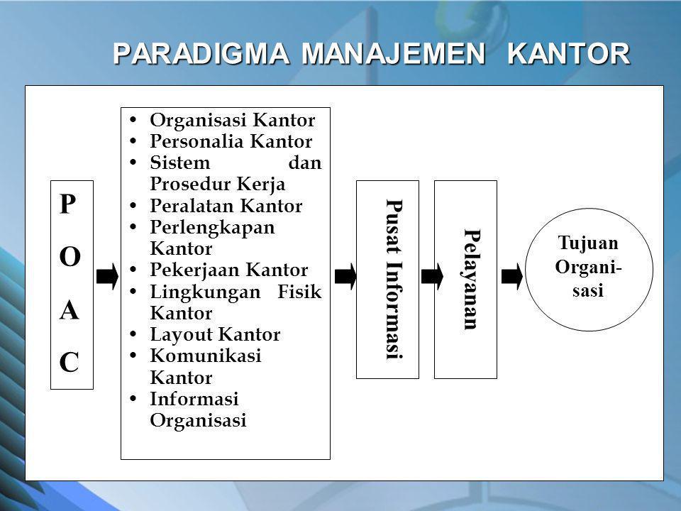 PARADIGMA MANAJEMEN KANTOR POACPOAC Organisasi Kantor Personalia Kantor Sistem dan Prosedur Kerja Peralatan Kantor Perlengkapan Kantor Pekerjaan Kanto