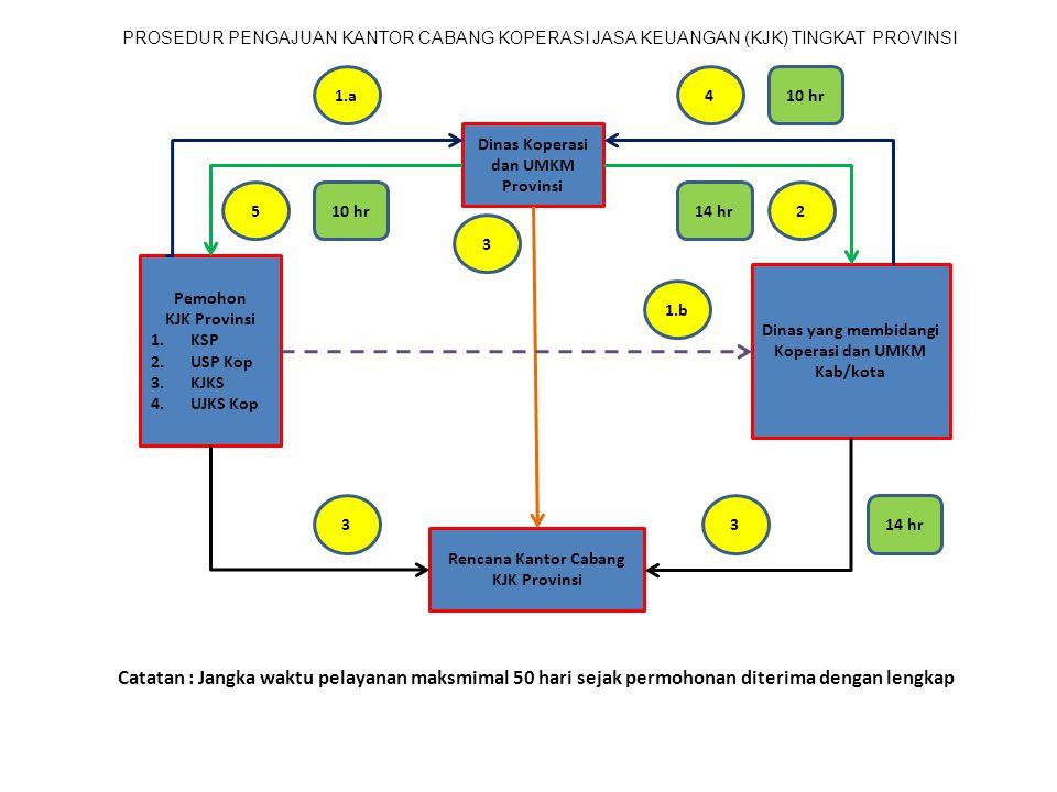 PROSEDUR PENGAJUAN KANTOR CABANG KOPERASI JASA KEUANGAN (KJK) TINGKAT PROVINSI Pemohon KJK Provinsi 1.KSP 2.USP Kop 3.KJKS 4.UJKS Kop Dinas Koperasi d