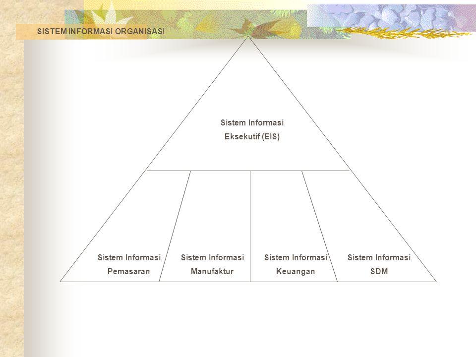 Sistem Informasi Eksekutif (EIS) Sistem Informasi Pemasaran Sistem Informasi Manufaktur Sistem Informasi Keuangan Sistem Informasi SDM SISTEM INFORMASI ORGANISASI