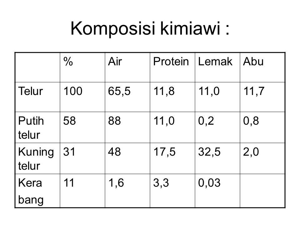 Komposisi kimiawi : %AirProteinLemakAbu Telur10065,511,811,011,7 Putih telur 588811,00,20,8 Kuning telur 314817,532,52,0 Kera bang 111,63,30,03