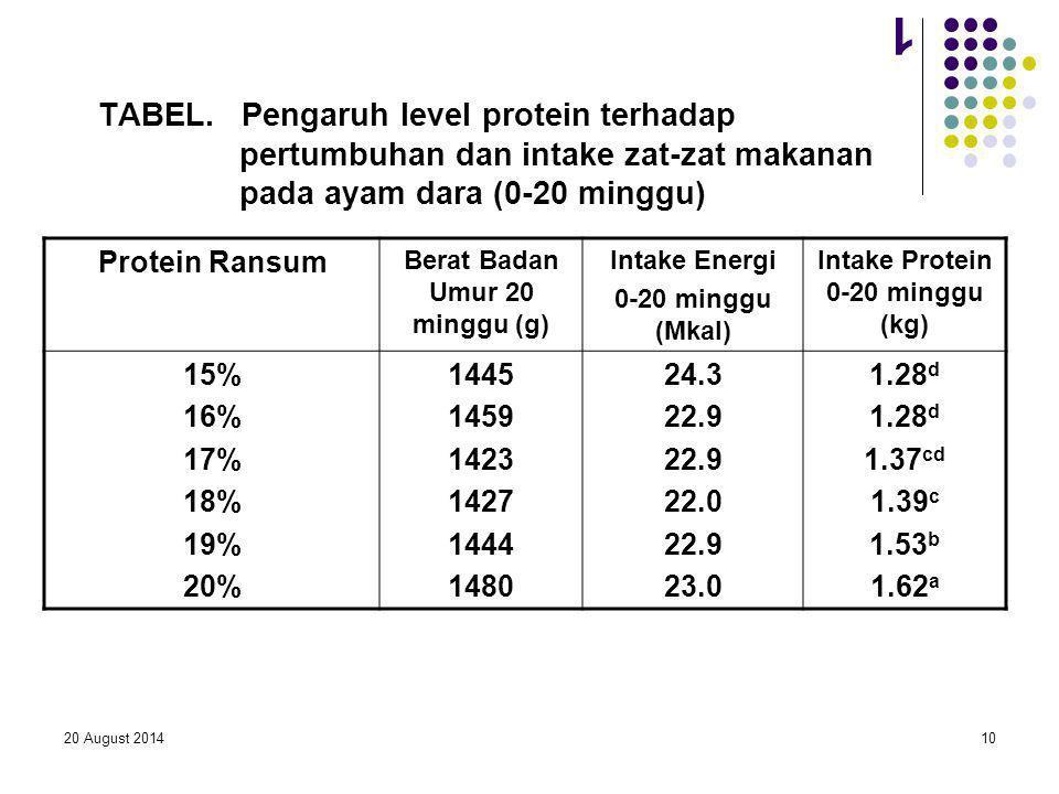 20 August 201410 1 TABEL. Pengaruh level protein terhadap pertumbuhan dan intake zat-zat makanan pada ayam dara (0-20 minggu) Protein Ransum Berat Bad