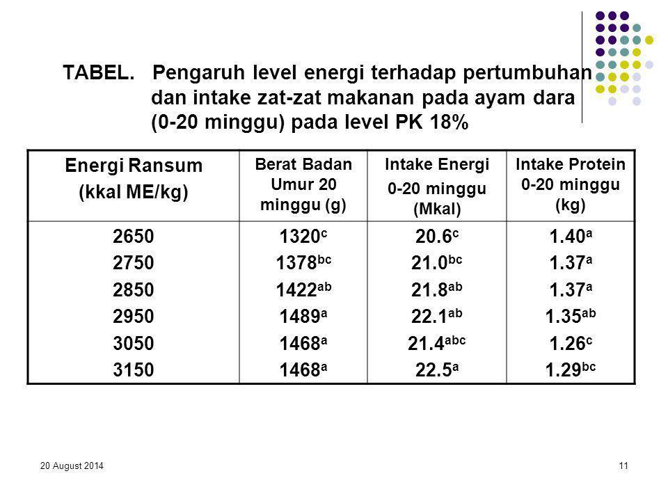 20 August 201411 TABEL. Pengaruh level energi terhadap pertumbuhan dan intake zat-zat makanan pada ayam dara (0-20 minggu) pada level PK 18% Energi Ra