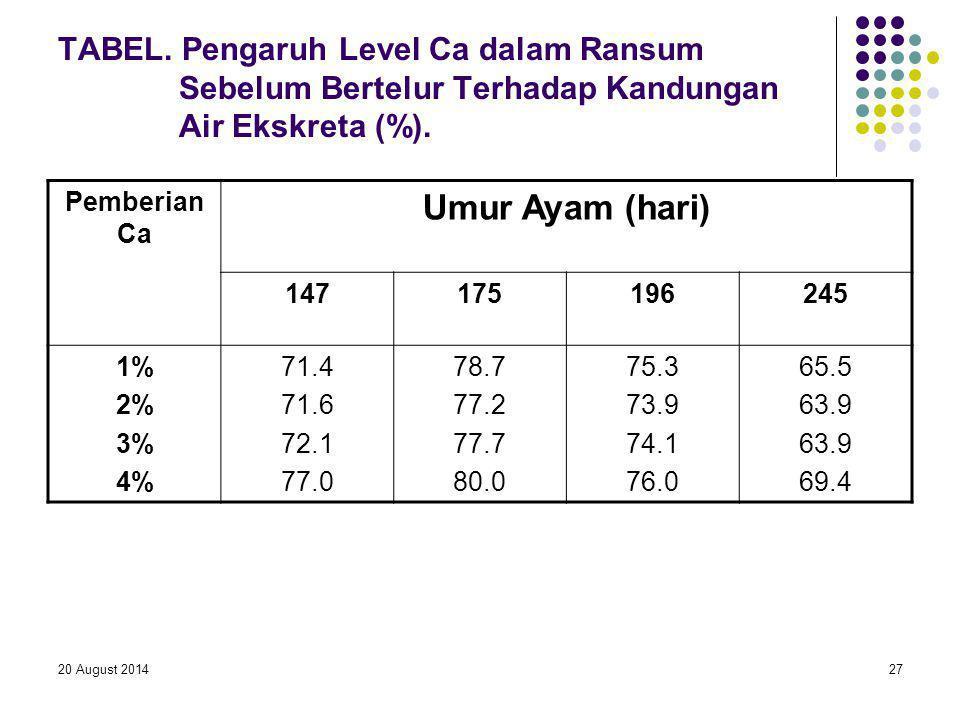 20 August 201427 TABEL. Pengaruh Level Ca dalam Ransum Sebelum Bertelur Terhadap Kandungan Air Ekskreta (%). Pemberian Ca Umur Ayam (hari) 14717519624