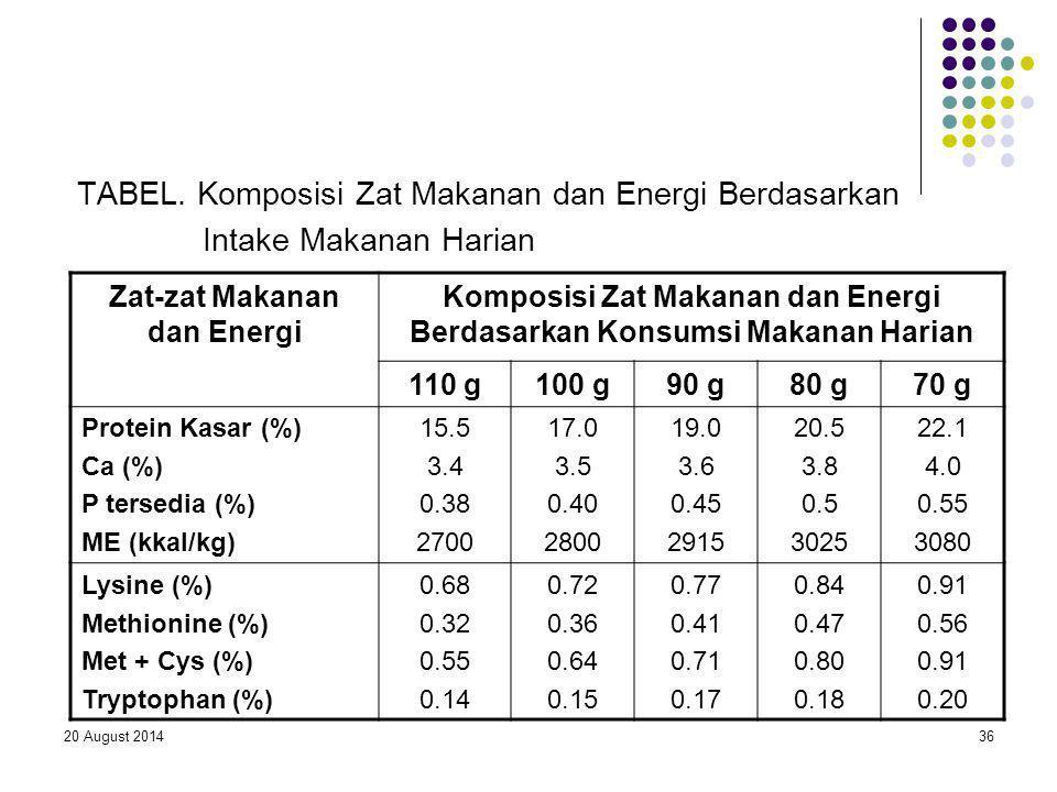 20 August 201436 TABEL. Komposisi Zat Makanan dan Energi Berdasarkan Intake Makanan Harian Zat-zat Makanan dan Energi Komposisi Zat Makanan dan Energi
